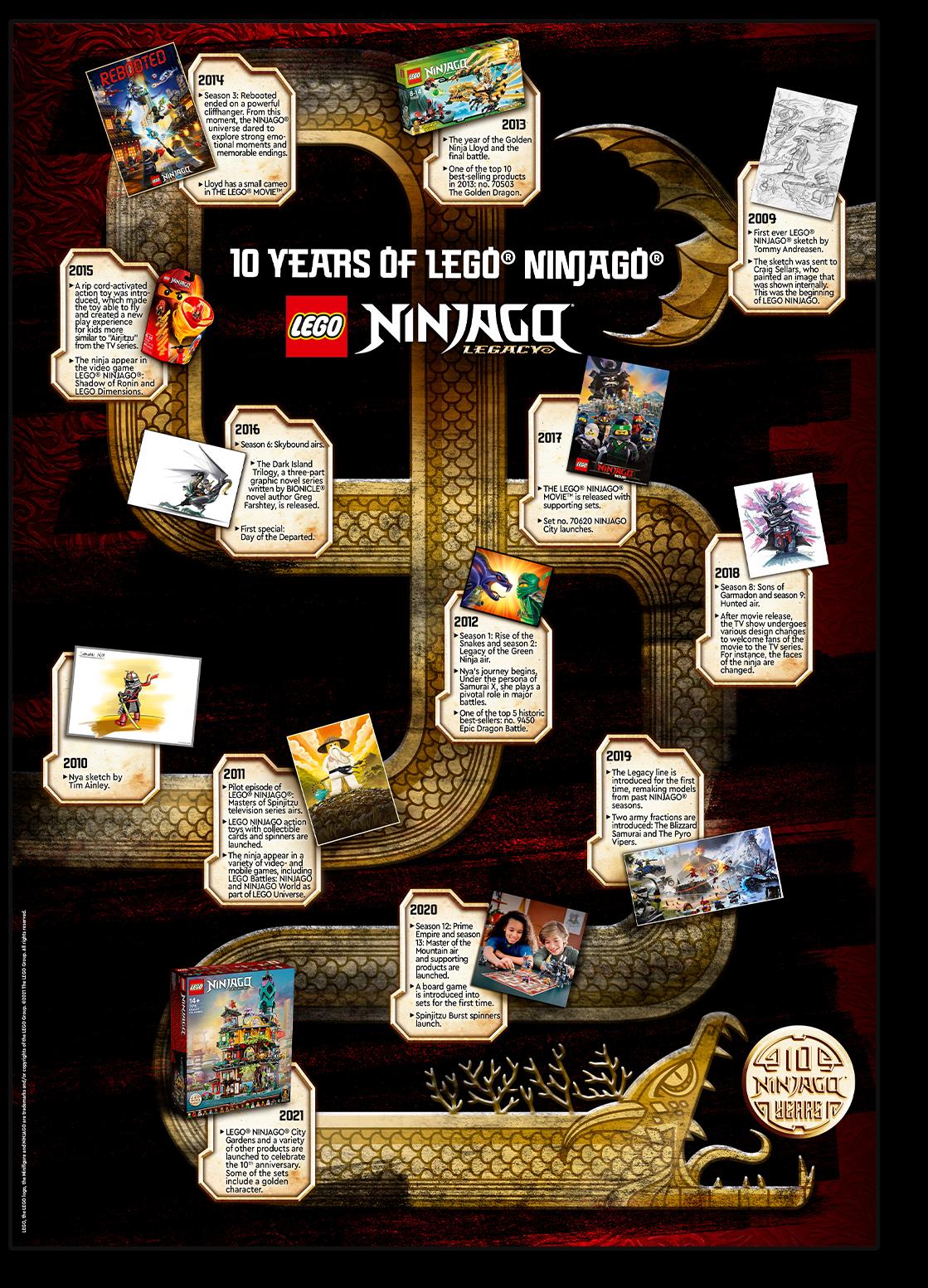 Ninjago's 10thAnniversary Poster